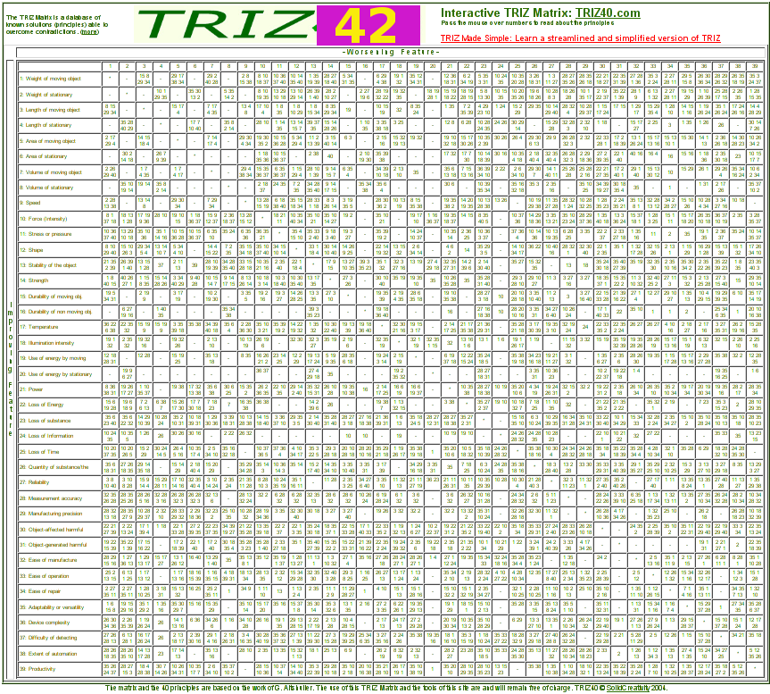 Matrix for Theory of Inventive Problem Solving (TRIZ) (here with num 42)